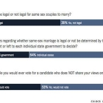 Yet Another Big Poll Shows a Majority Supporting Marriage Equality